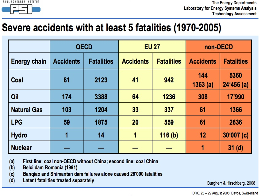 Table of severe accidents Davos 2008