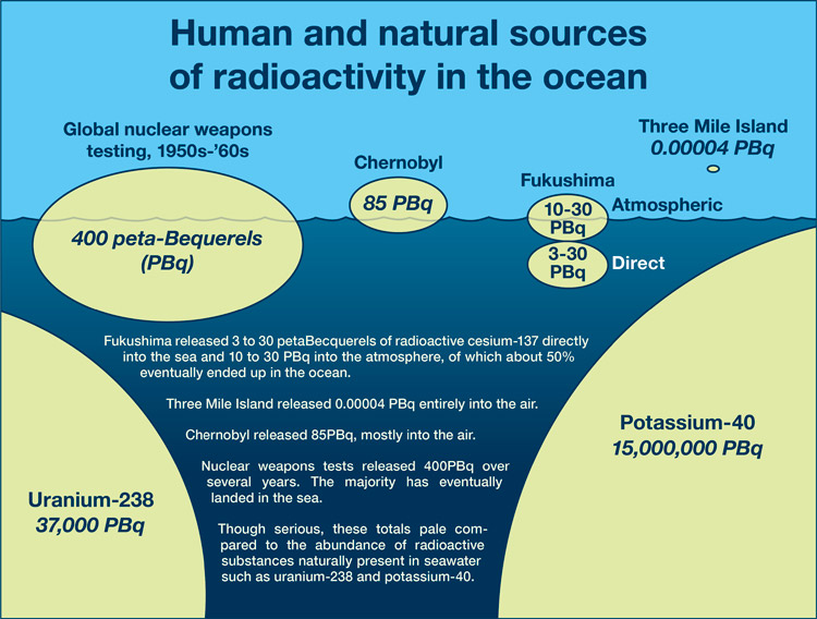 radioactivity in oceans