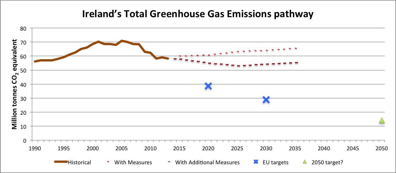 Irelands emissions pathway to 2035