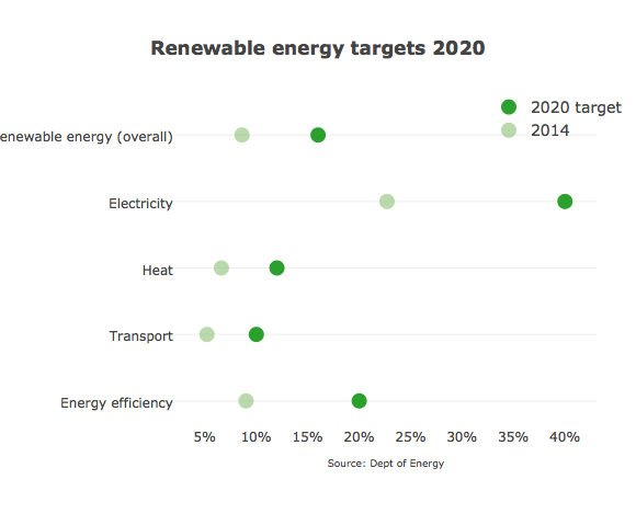 Renewable energy targets 2020