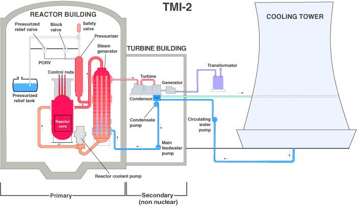 tmi-2